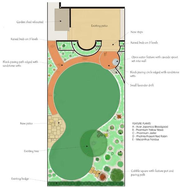 sensory garden design liverpool