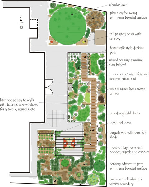 Garden design wirral designs for Sensory garden designs